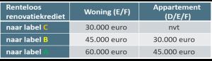 tabel Renteloos krediet